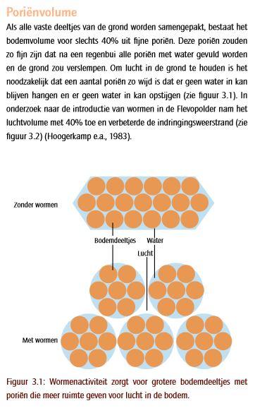 Poriënvolume door wormenactiviteit - meer ruimte en meer lucht in de bodem